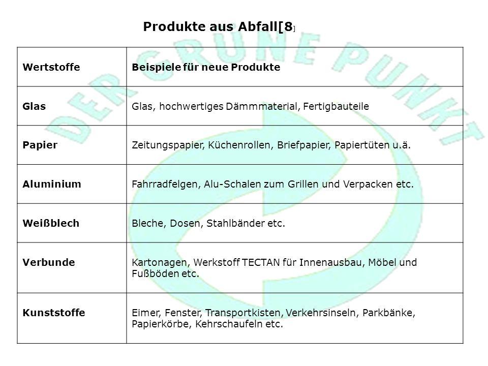 Produkte aus Abfall[8] Wertstoffe Beispiele für neue Produkte Glas